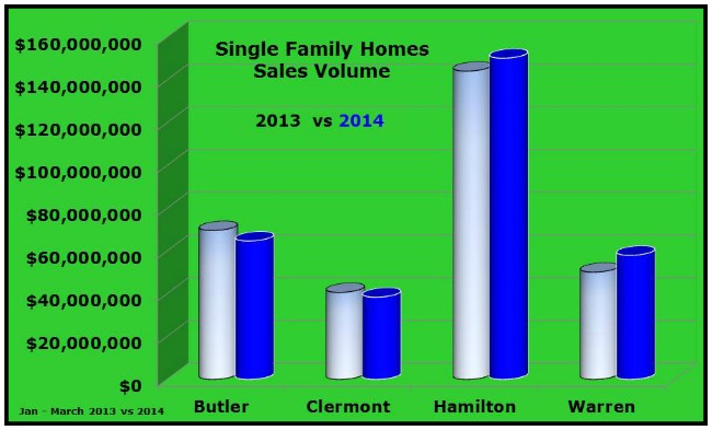 Greater Cincinnati Single Family Homes Sales Volume