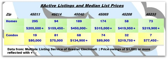 Greater Cincinnati Real Estate ZipCode Update 051414