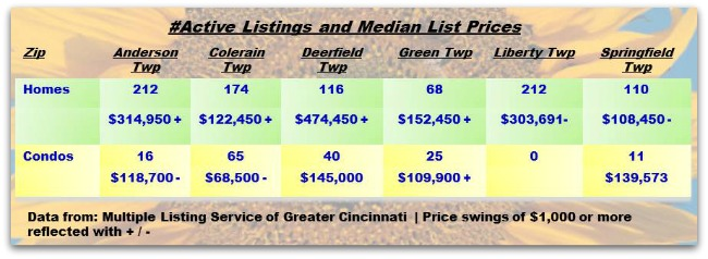 Cincinnati Townships Real Estater Weekly Update 061814