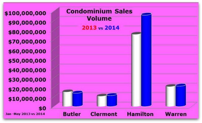 Greater Cincinnati Sales Volume for Condos
