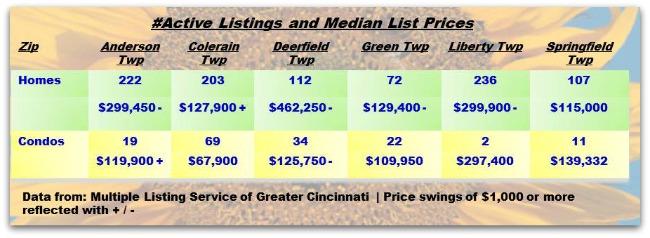 Cincinnati Townships Real Estater Weekly Update 072714