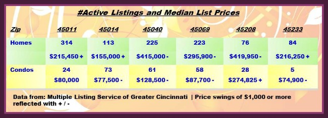 Greater Cincinnati Real Estate ZipCode Update 071414