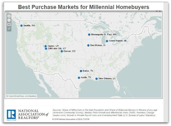 Real Estate for Millennials