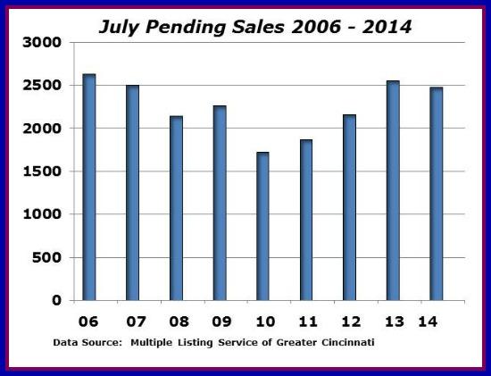 Cincinnati Pending Sales
