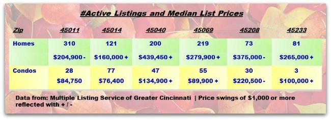 Greater Cincinnati Fall Colors