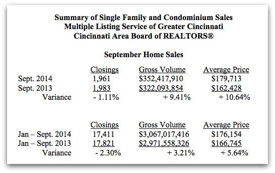 Cincinnati Real Estate Numbers