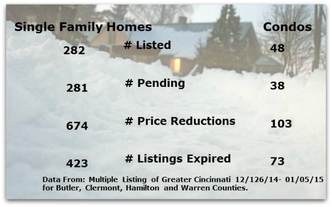 Cincinnati Real Estate Hot Sheet