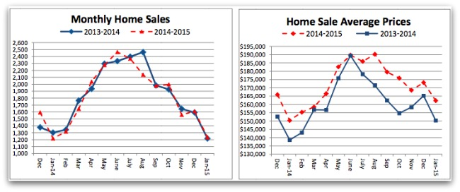 Cincinnati real estate stats