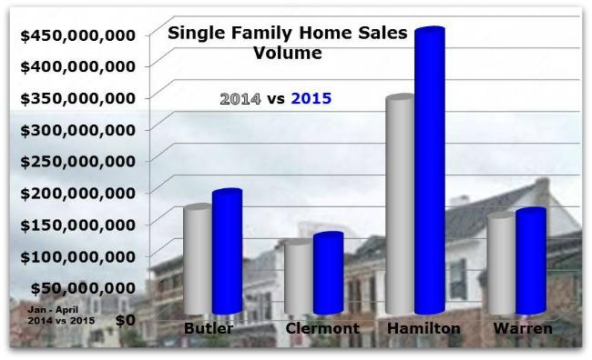 Cincinnati Single Family Home Sales