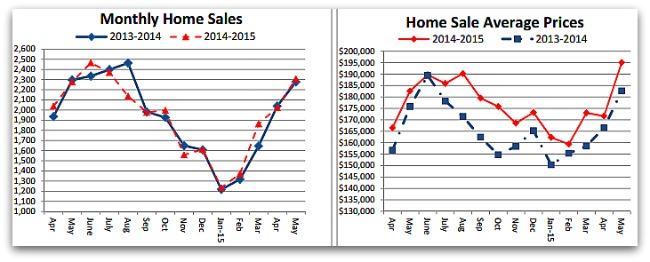 May Home Sales