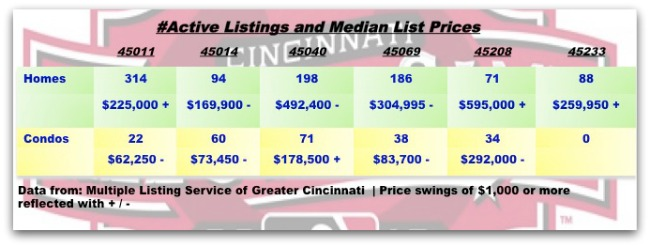 Real estate in Cincinnati