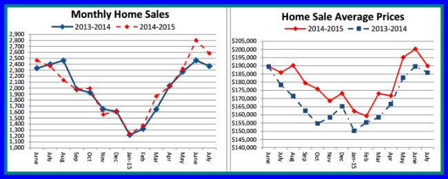 July Home Sales in Cincinnati