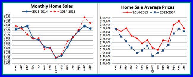 July Home Sales in Cincinnati