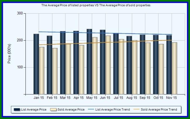 List Price vs Sale Price