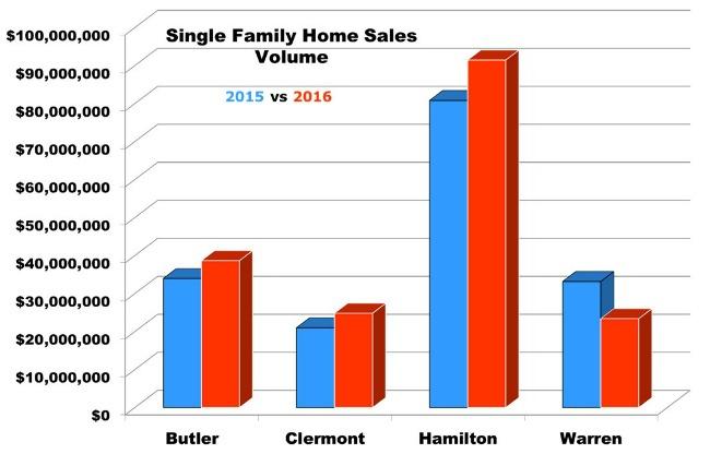 Cincinnati Homes