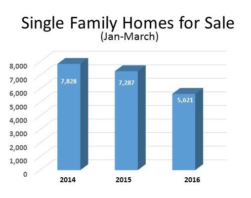 Number of homes for sale in Cincinnati