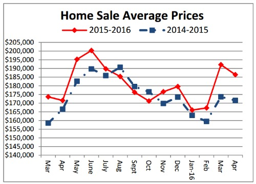 Cincinnati home sale prices