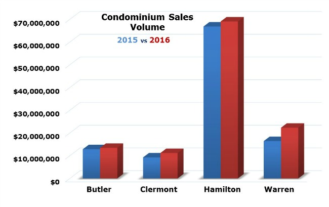 Condo Sales in Cincinnati