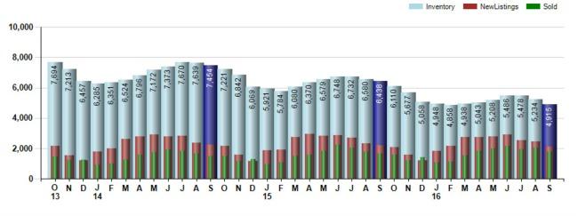 Bar chart covering Cincinnati real estate