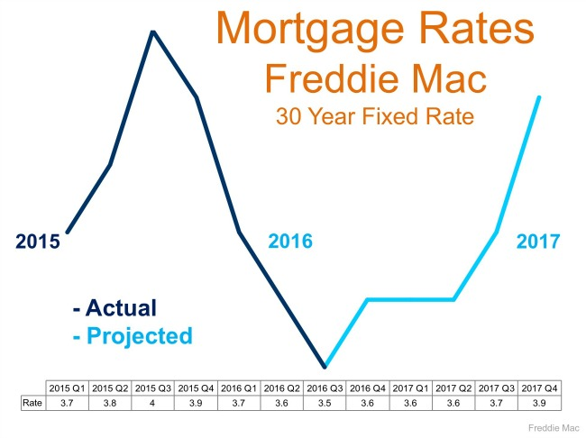 Graph of interest rates for next 12 months