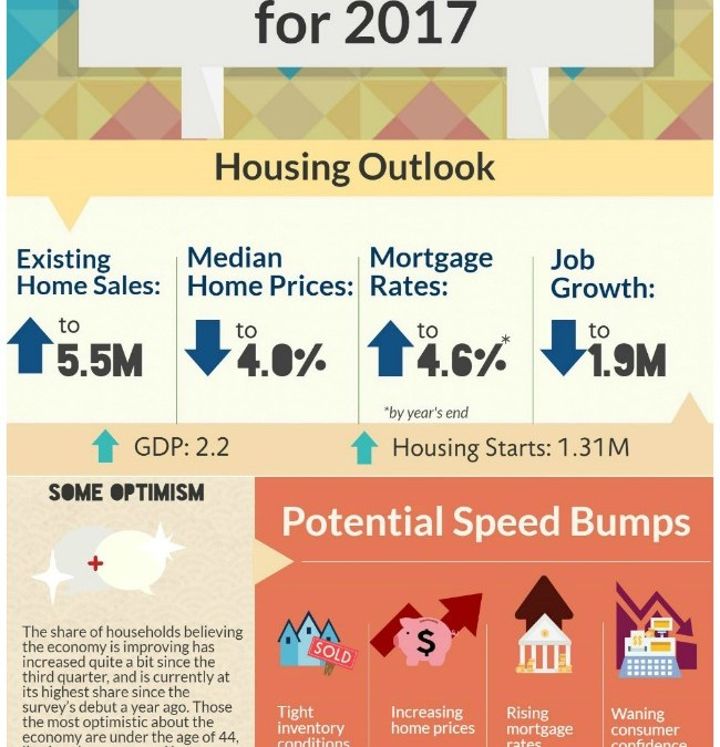 NAR inforgraphic on real estate