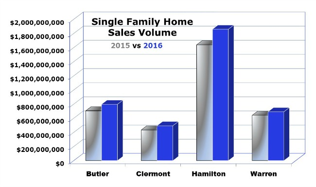 Charts comparing sales volume