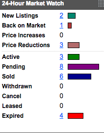bar chart of real estate activity in cincinnati