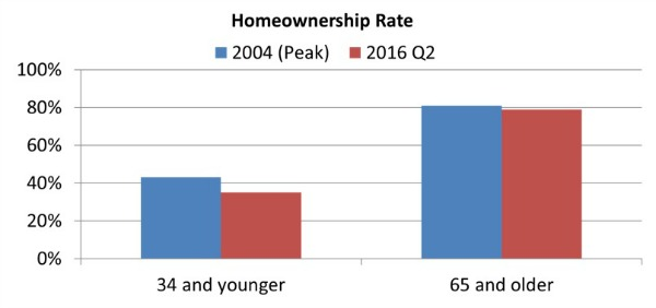 Young versus older people owning homes