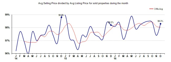 gpaph of home sale prices vs list prices for liberty township ohio