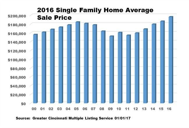 Bar chart depicting average sale price for single family home in Cincinnati since 2000