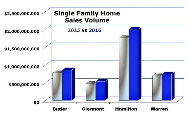 bar chart covering single family home sales in cincinnati 2015 vs 2016