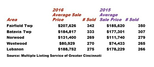 Cincinnati single family homes sales in a few nwighborhoods
