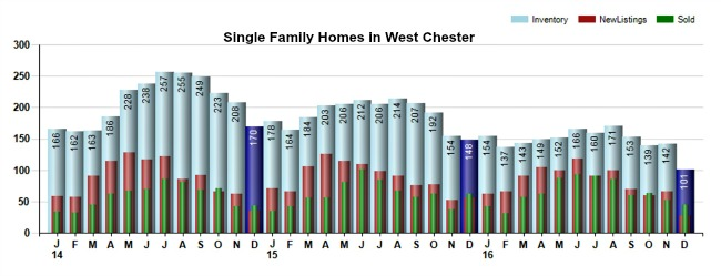 West Chester Ohio Real Estate