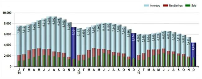 chart of homes sales in cincinnati