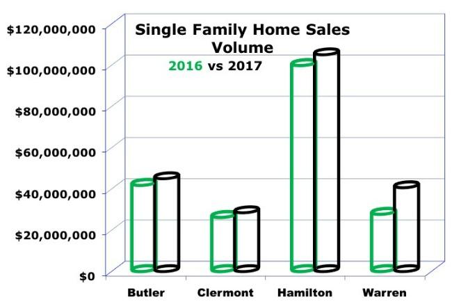 Graph of homes sales dollar volume for greater Cincinnati