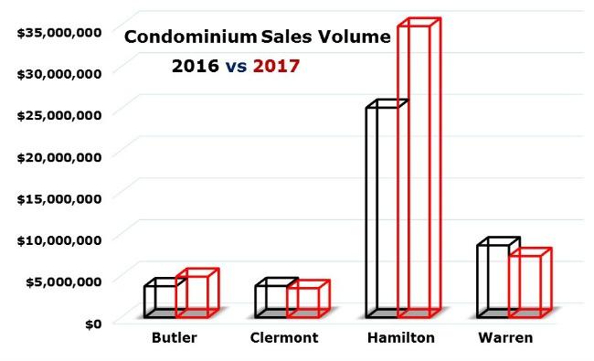 Chart of Cincinnati condo sales