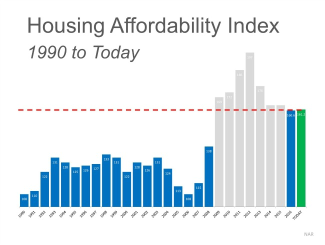 graph on housing affordabilty
