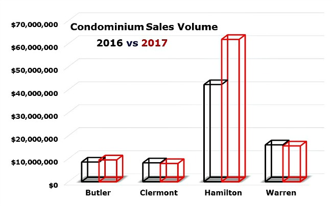 graph of first qtr sales of cincinnati condos