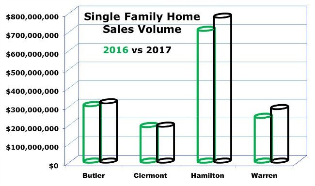Cincinnati single family home sale
