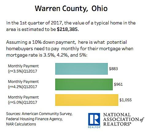 Warren County Ohio