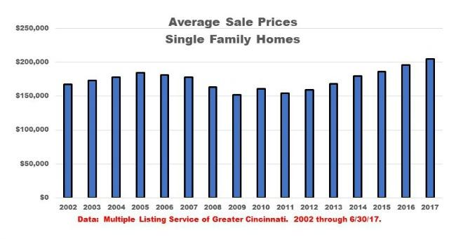 Bar graph Cincinnati average sale prices