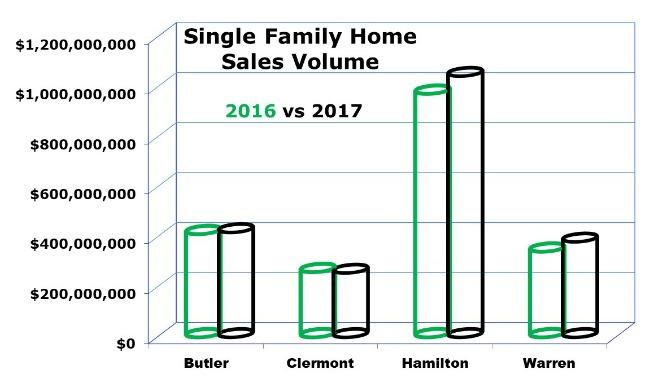 graph of Cincinnati home sales