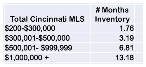 Cincinnati MLS Data