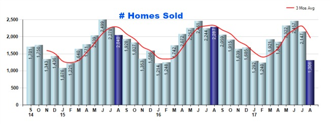Cincinnati homes sold