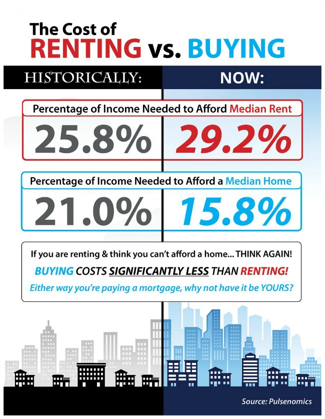 Cost of renting real estate