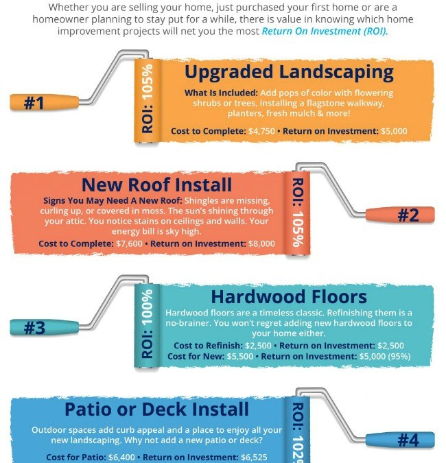 Infographic top 4 home renovations, homes for sale, selling a home coldwell banker