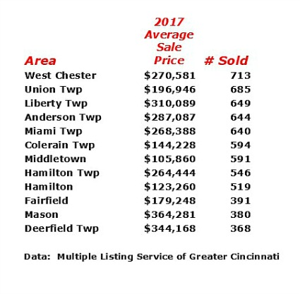 top selling neighborhoods 2017 greater cincinnati