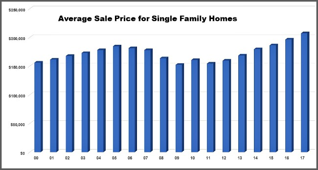 Cincinnati home sales 2000 to 2017