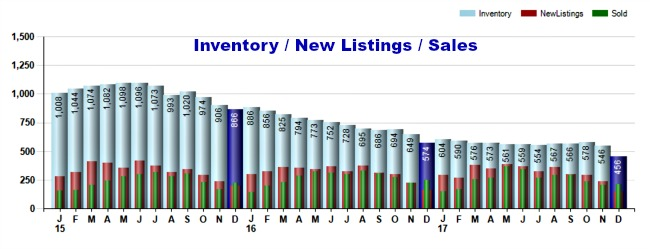 year end 2017 condo sales