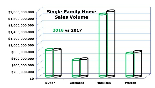 year end single family home sales in cincinnati